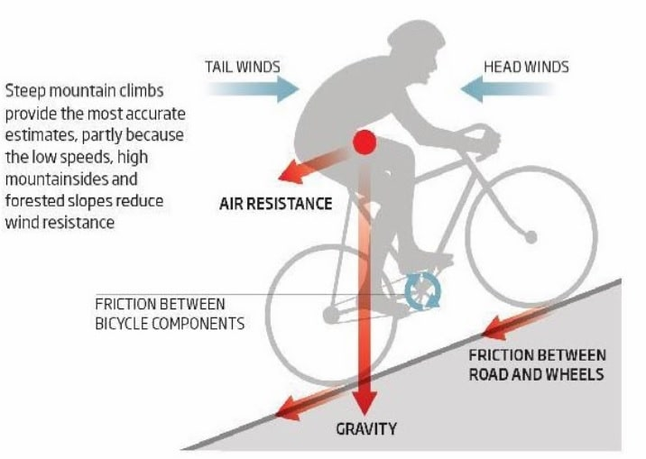 calculate power to weight ratio cycling